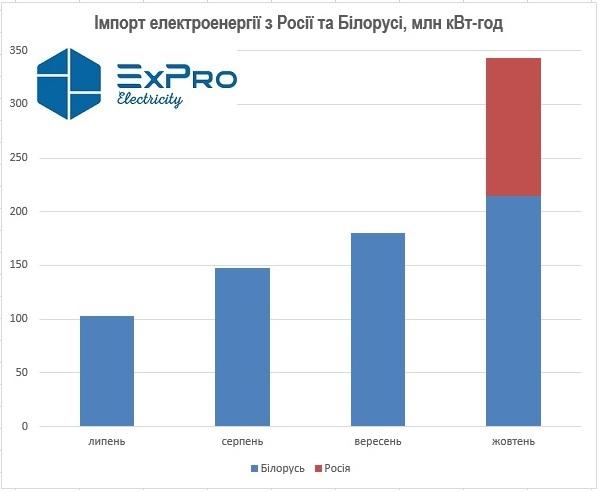 ЗМІ повідомили, що імпорт електрики з Росії збільшився втричі